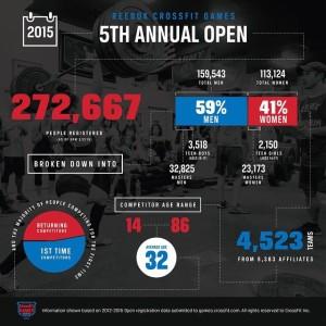 Det är inte många idrotter som har 272667 deltagare i VM! Bildförfattare: CrossFit Inc.